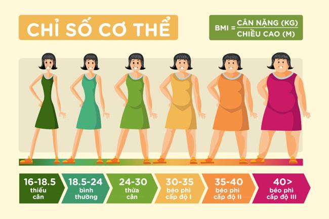 Chỉ số BMI phản ảnh thực trạng cơ thể chúng ta